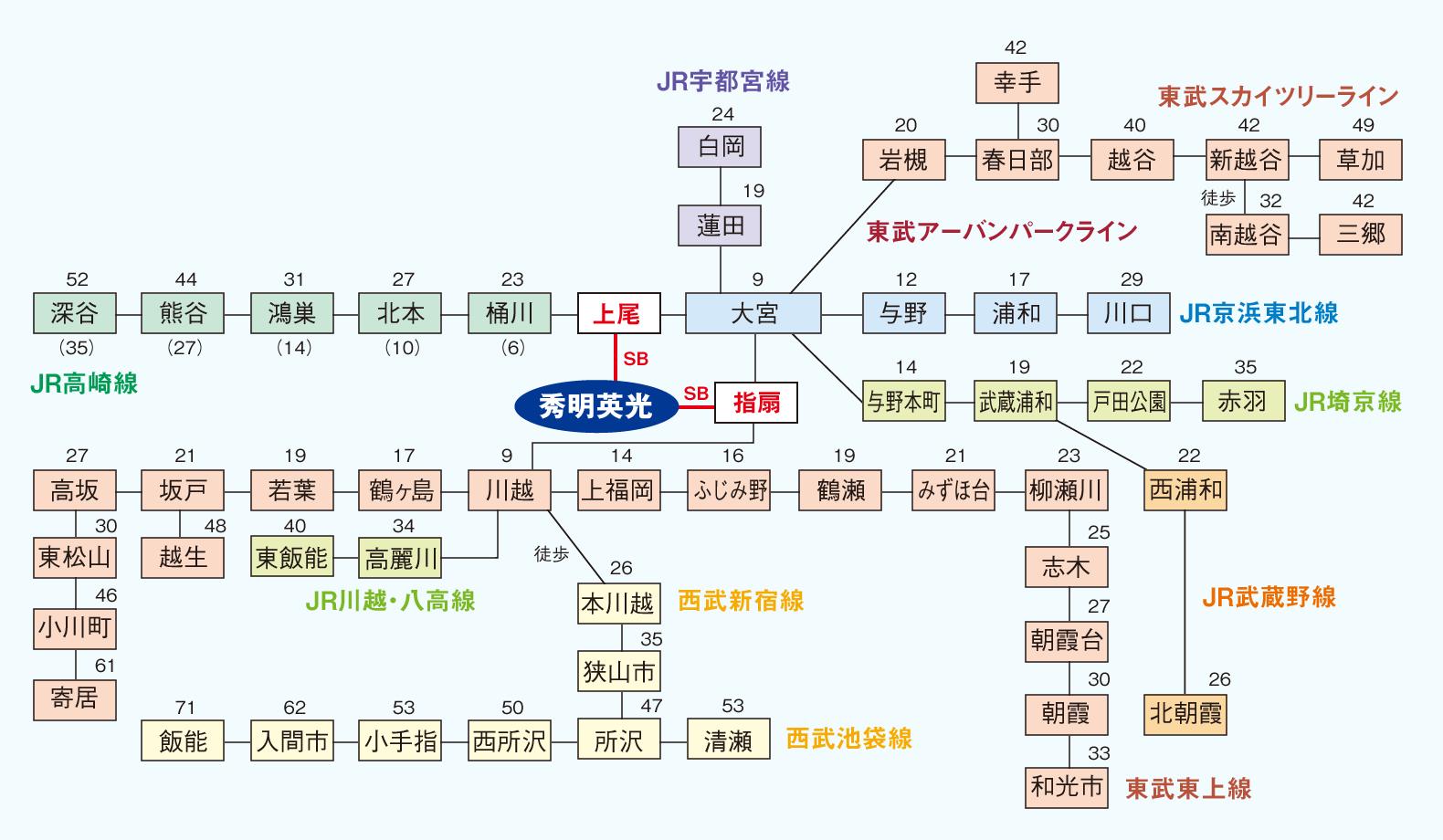 通学エリアおよび秀明英光高等学校の最寄駅までの所要時間を示す概略図です。