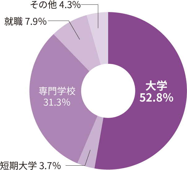 2019年3月に卒業した卒業生の進路先区分の割合を示す円グラフです。