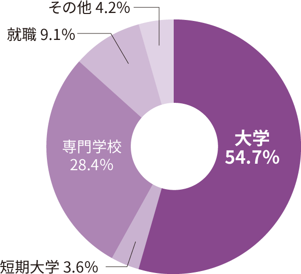2020年3月に卒業した卒業生の進路先区分の割合を示す円グラフです。