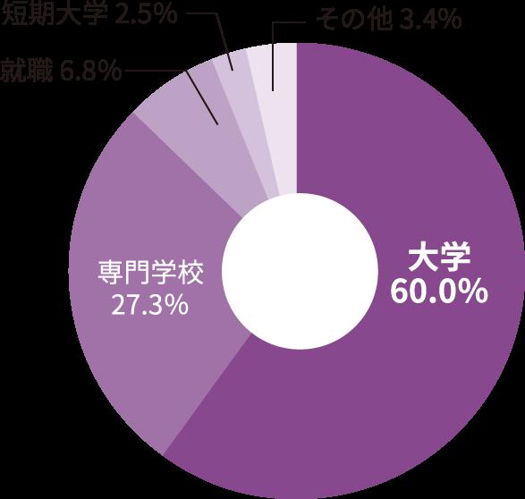 2021年3月に卒業した卒業生の進路先区分の割合を示す円グラフです。