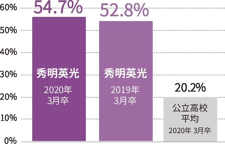 現役で大学に進学する生徒の比率を、他の公立高校の平均と比較した棒グラフです。